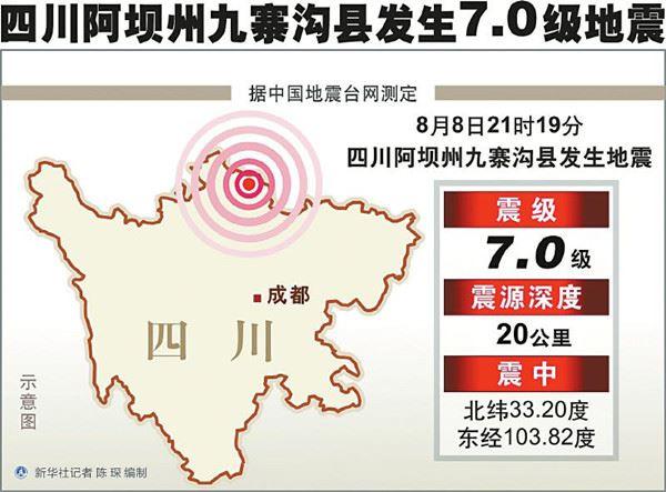 8·8九寨沟地震专项捐赠
