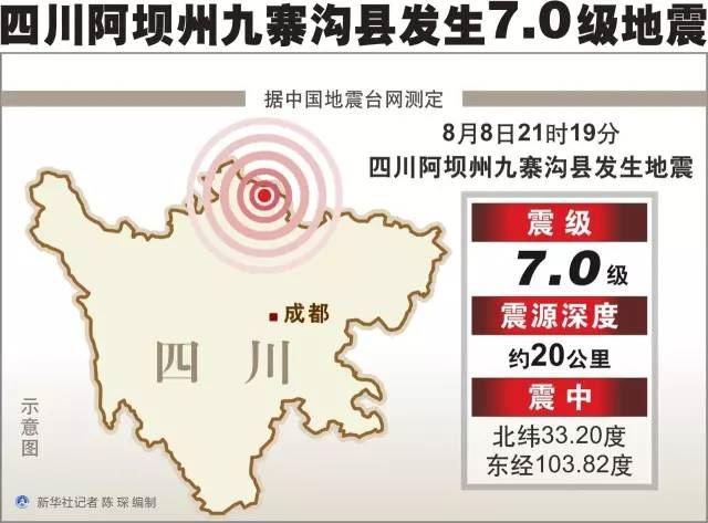 九寨沟地震紧急救援